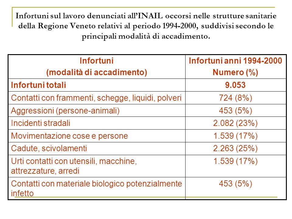 Infortuni sul lavoro denunciati allINAIL occorsi nelle strutture sanitarie della Regione Veneto relativi al periodo 1994-2000, suddivisi secondo le principali modalità di accadimento.