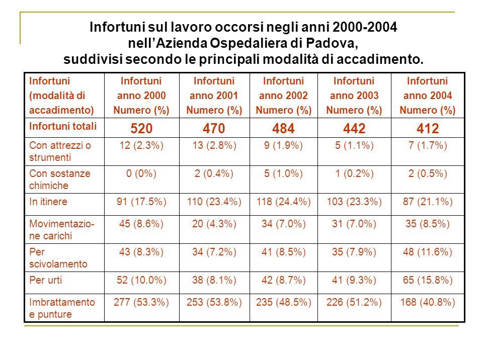 INFORTUNI A RISCHIO BIOLOGICO denunciati presso lAzienda Ospedaliera di Padova negli anni 2000-2004 3.5%4.7%4.9%5.2%5.9%Incidenza per gli operatori a rischio 168226235253277Infortuni a rischio biologico 2004 4859 2003 4851 2002 4799 2001 4840 2000 4781 ANNI Dipendenti 41285011535Giorni di assenza