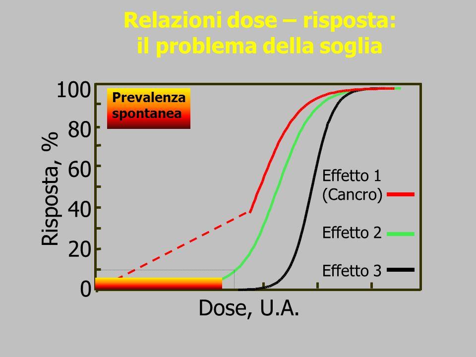 0 Dose, U.A. 100 20 40 60 80 Risposta, % Prevalenza spontanea Effetto 1 (Cancro) Effetto 2 Effetto 3 Relazioni dose – risposta: il problema della sogl