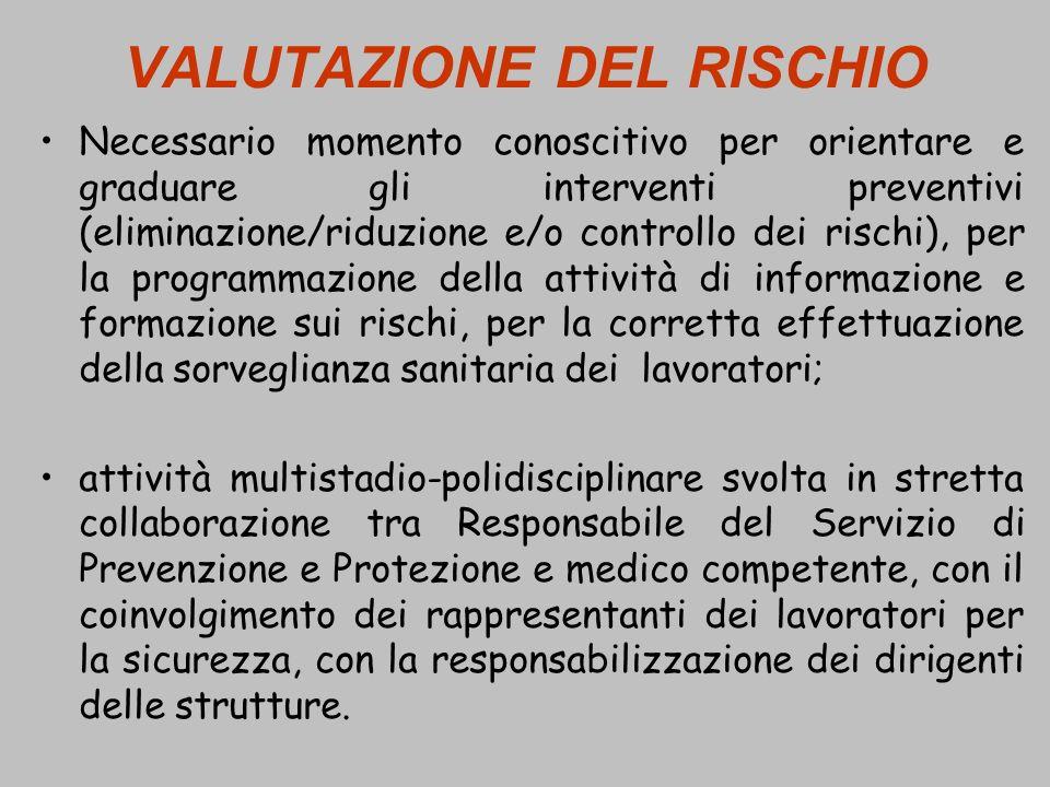 VALUTAZIONE DEL RISCHIO Necessario momento conoscitivo per orientare e graduare gli interventi preventivi (eliminazione/riduzione e/o controllo dei ri