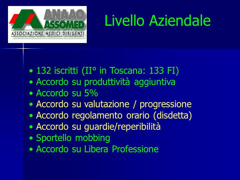 132 iscritti (II° in Toscana: 133 FI) Accordo su produttività aggiuntiva Accordo su 5% Accordo su valutazione / progressione Accordo regolamento orario (disdetta) Accordo su guardie/reperibilità Sportello mobbing Accordo su Libera Professione Livello Aziendale