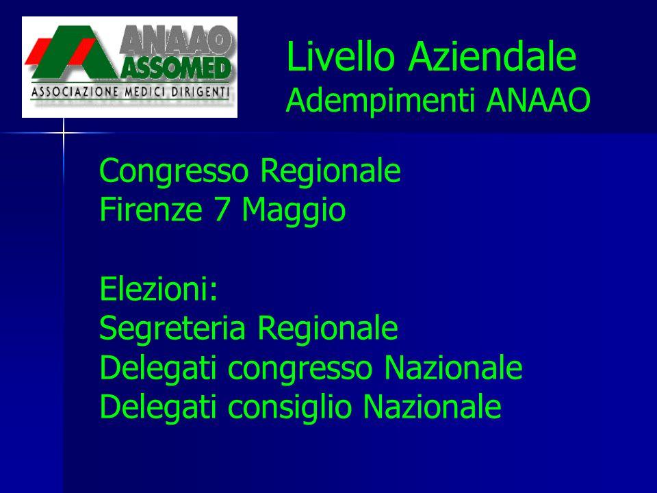 Livello Aziendale Adempimenti ANAAO Congresso Regionale Firenze 7 Maggio Elezioni: Segreteria Regionale Delegati congresso Nazionale Delegati consiglio Nazionale