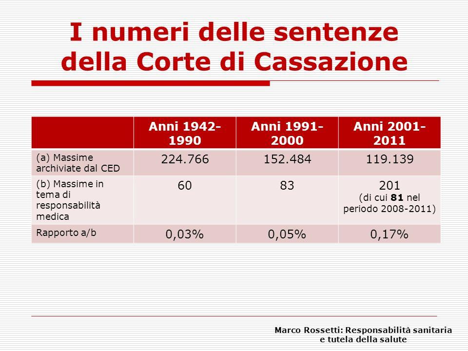 I numeri delle sentenze della Corte di Cassazione Anni 1942- 1990 Anni 1991- 2000 Anni 2001- 2011 (a) Massime archiviate dal CED 224.766152.484119.139
