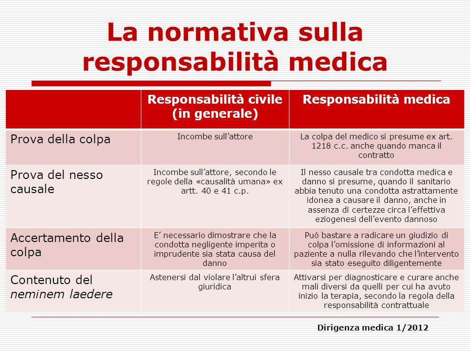 La normativa sulla responsabilità medica Responsabilità civile (in generale) Responsabilità medica Prova della colpa Incombe sullattoreLa colpa del me
