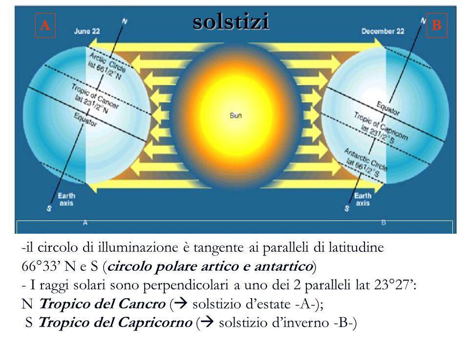solstizi -il circolo di illuminazione è tangente ai paralleli di latitudine 66°33 N e S (circolo polare artico e antartico) - I raggi solari sono perp
