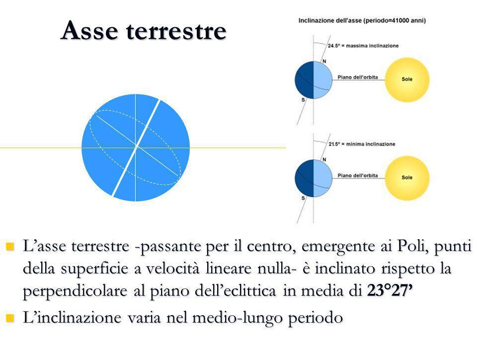 Asse terrestre Lasse terrestre -passante per il centro, emergente ai Poli, punti della superficie a velocità lineare nulla- è inclinato rispetto la pe