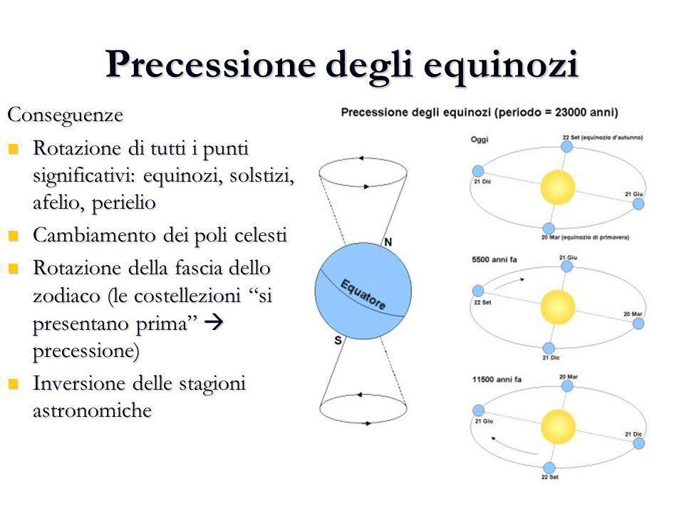 Precessione degli equinozi Conseguenze Rotazione di tutti i punti significativi: equinozi, solstizi, afelio, perielio Rotazione di tutti i punti signi