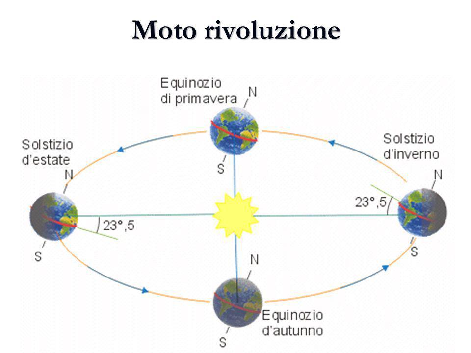 Moto rivoluzione