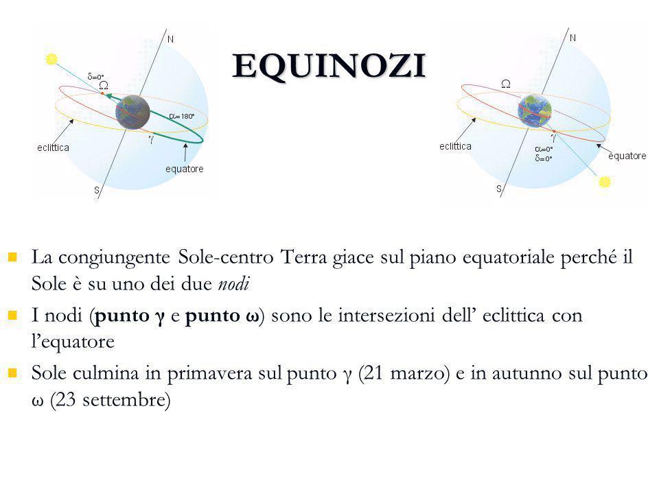 EQUINOZI EQUINOZIO PRIMAVERA EQUINOZIO AUTUNNO La congiungente Sole-centro Terra giace sul piano equatoriale perché il Sole è su uno dei due nodi I no