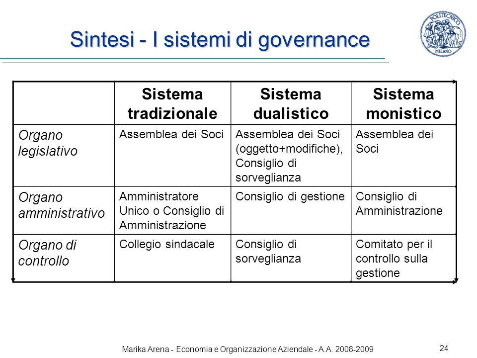 Marika Arena - Economia e Organizzazione Aziendale - A.A. 2008-2009 24 Sintesi - I sistemi di governance Sistema tradizionale Sistema dualistico Siste