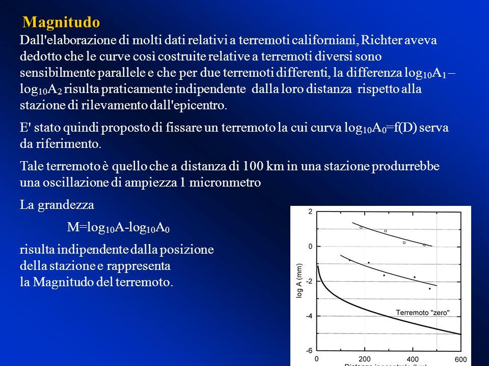 Dall'elaborazione di molti dati relativi a terremoti californiani, Richter aveva dedotto che le curve così costruite relative a terremoti diversi sono