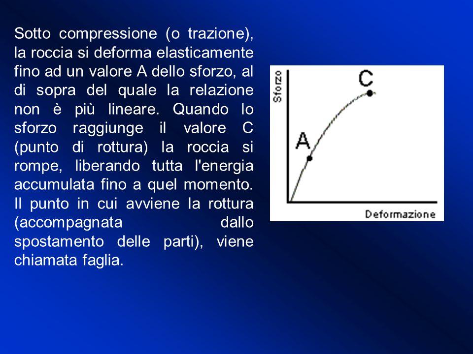 Sotto compressione (o trazione), la roccia si deforma elasticamente fino ad un valore A dello sforzo, al di sopra del quale la relazione non è più lin