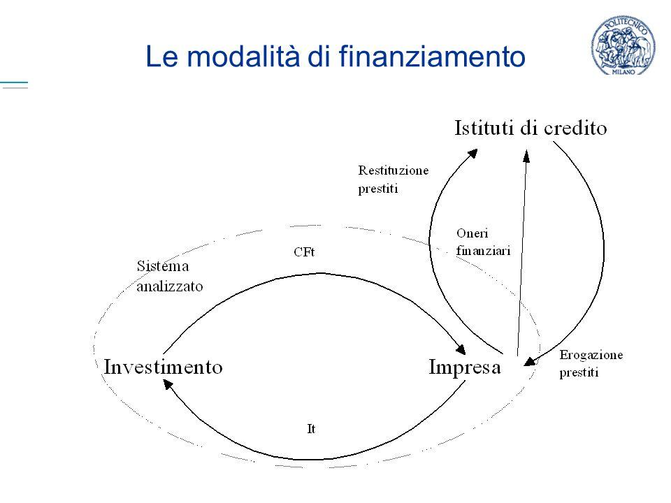 Marika Arena - Economia e Organizzazione Aziendale B - A.A. 2008/2009 20 Le modalità di finanziamento