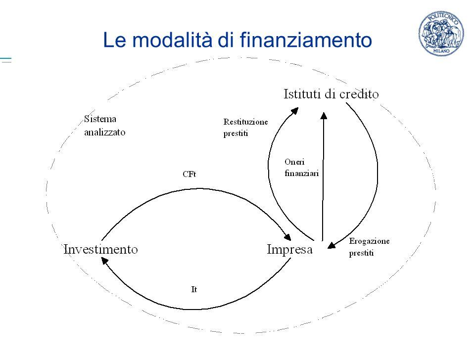 Marika Arena - Economia e Organizzazione Aziendale B - A.A. 2008/2009 21 Le modalità di finanziamento