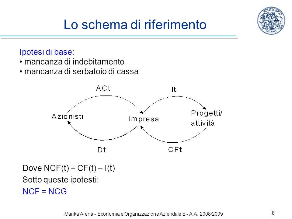 Marika Arena - Economia e Organizzazione Aziendale B - A.A. 2008/2009 8 Ipotesi di base: mancanza di indebitamento mancanza di serbatoio di cassa Lo s