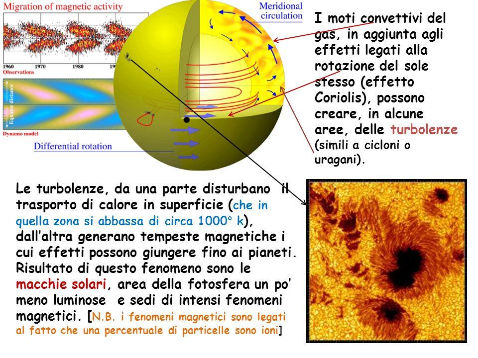 La zona convettiva non riceve raggi gamma (si esauriscono nella radiattiva).