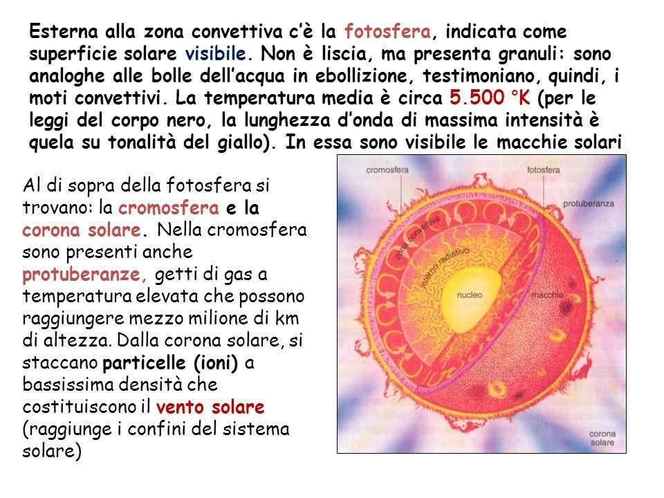 Le turbolenze, da una parte disturbano il trasporto di calore in superficie ( che in quella zona si abbassa di circa 1000° k ), dallaltra generano tempeste magnetiche i cui effetti possono giungere fino ai pianeti.