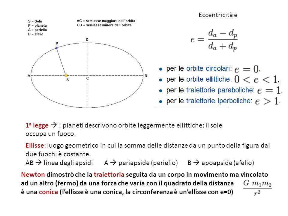Eccentricità e 1 a legge I pianeti descrivono orbite leggermente ellittiche: il sole occupa un fuoco.