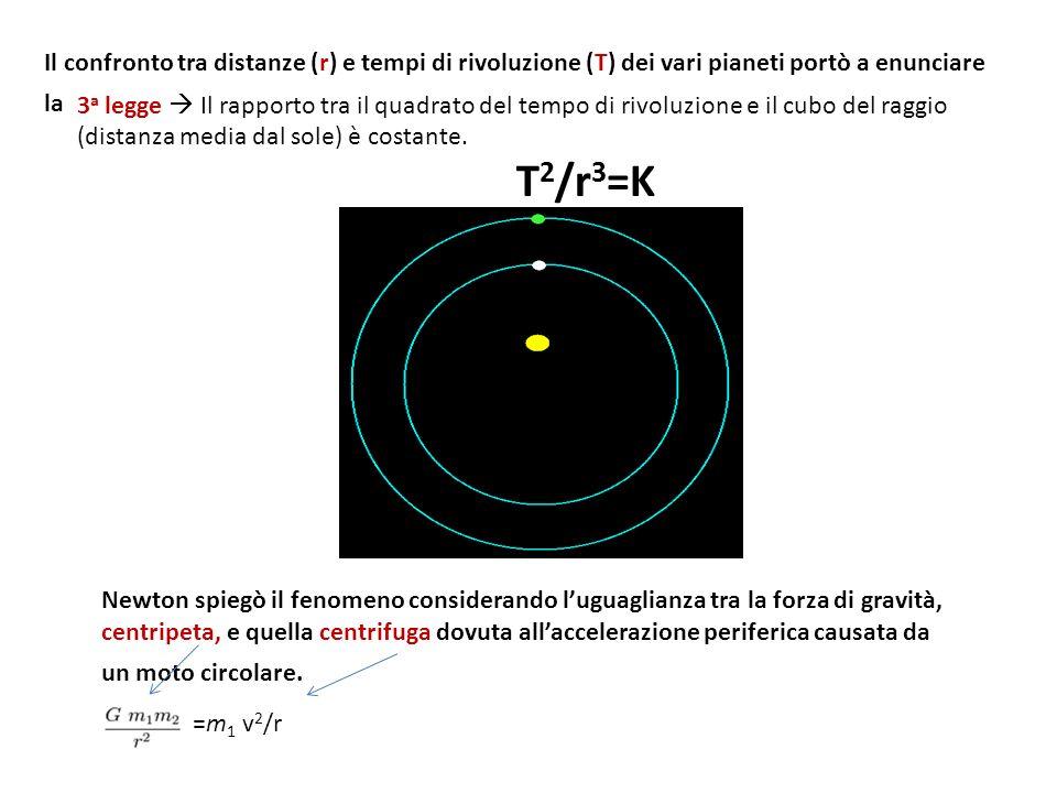 3 a legge Il rapporto tra il quadrato del tempo di rivoluzione e il cubo del raggio (distanza media dal sole) è costante.