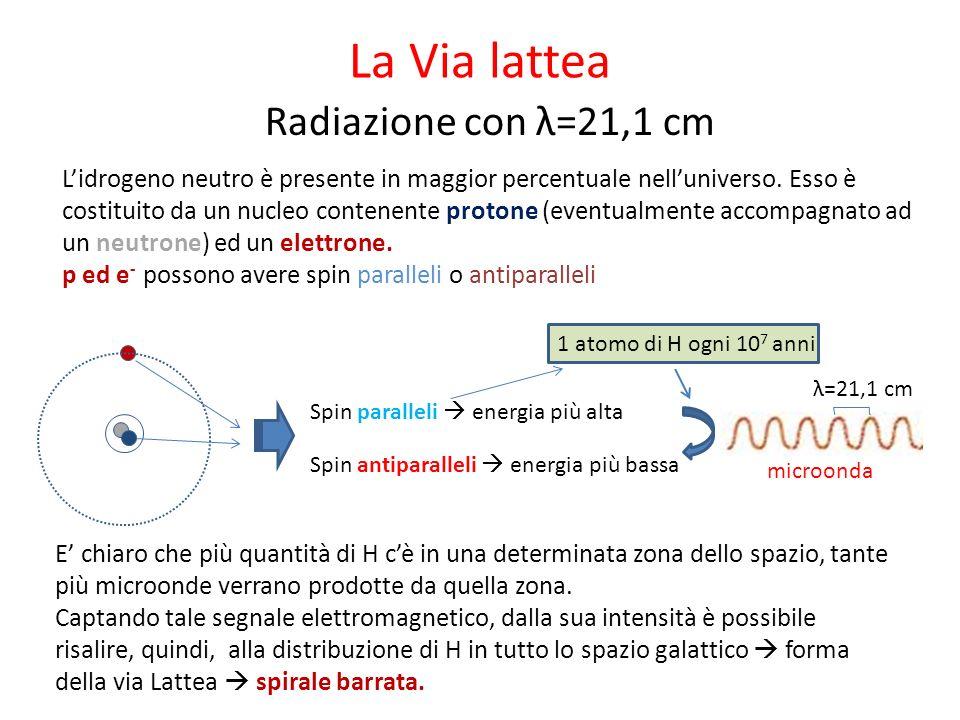La Via lattea Radiazione con λ=21,1 cm Spin paralleli energia più alta Spin antiparalleli energia più bassa λ=21,1 cm microonda E chiaro che più quantità di H cè in una determinata zona dello spazio, tante più microonde verrano prodotte da quella zona.