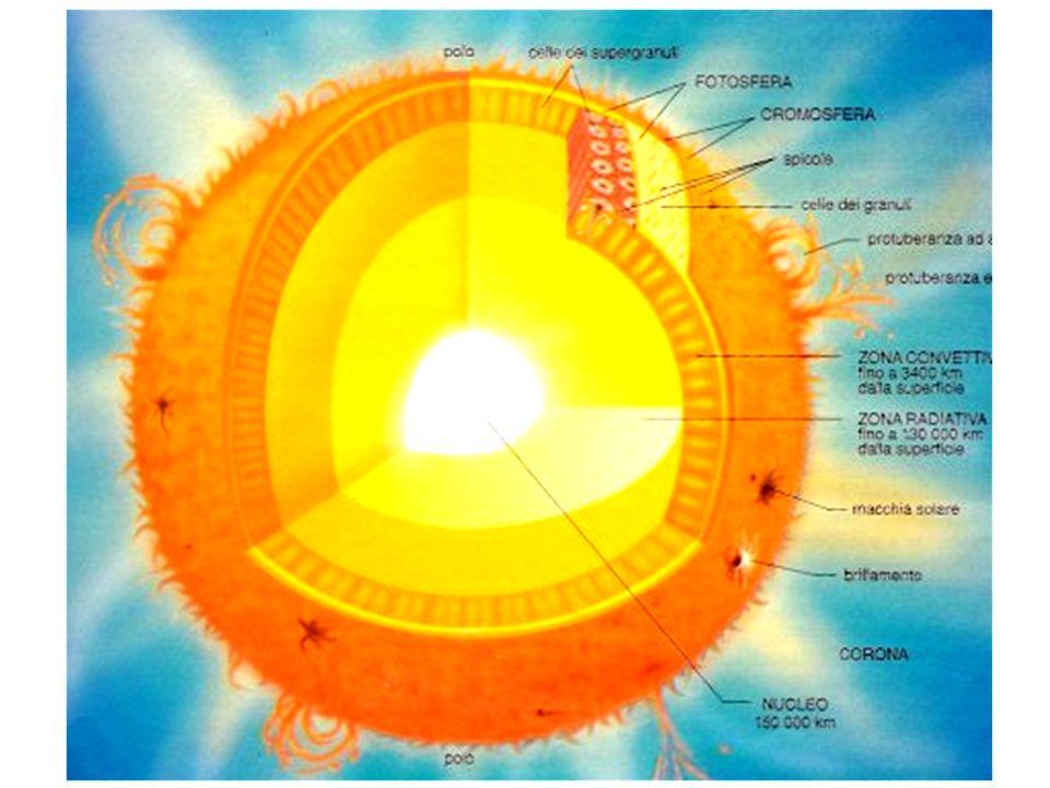 Per il 75% idrogeno Per il 20% elio Per il 5% altri elementi (Stella di II generazione)
