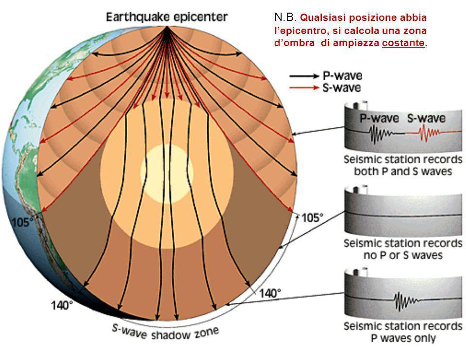 N.B. Qualsiasi posizione abbia lepicentro, si calcola una zona dombra di ampiezza costante.