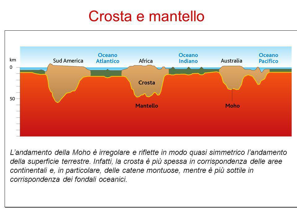 19 Landamento della Moho è irregolare e riflette in modo quasi simmetrico landamento della superficie terrestre. Infatti, la crosta è più spessa in co