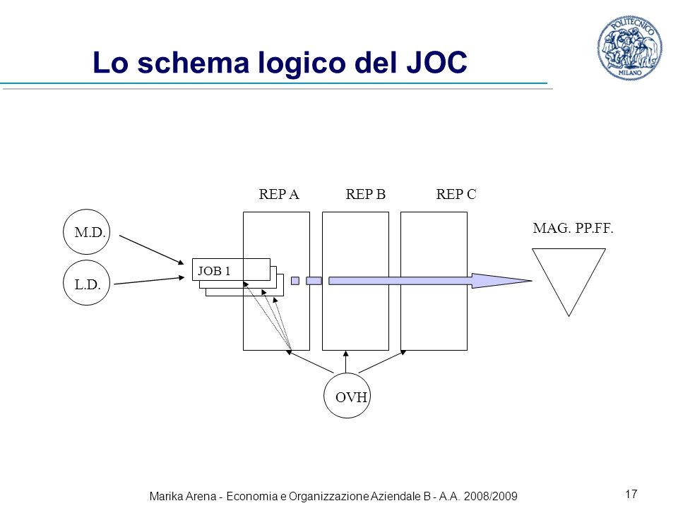Marika Arena - Economia e Organizzazione Aziendale B - A.A. 2008/2009 17 Lo schema logico del JOC M.D. L.D. OVH JOB 1 REP A REP B REP C MAG. PP.FF.