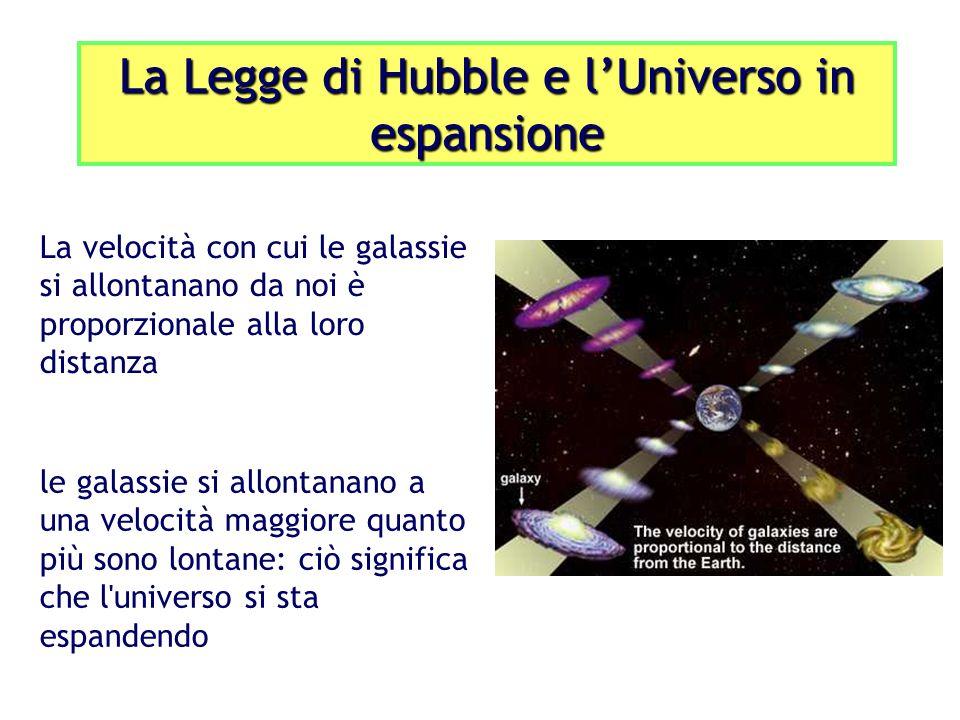 La velocità con cui le galassie si allontanano da noi è proporzionale alla loro distanza le galassie si allontanano a una velocità maggiore quanto più sono lontane: ciò significa che l universo si sta espandendo La Legge di Hubble e lUniverso in espansione
