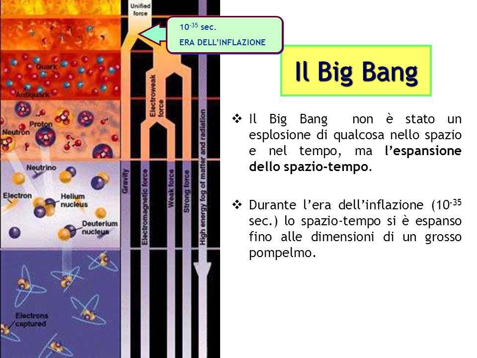 Il Big Bang Il Big Bang non è stato un esplosione di qualcosa nello spazio e nel tempo, ma lespansione dello spazio-tempo.