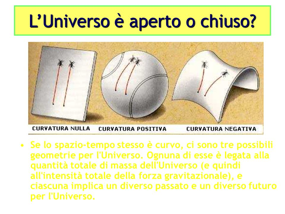 Se lo spazio-tempo stesso è curvo, ci sono tre possibili geometrie per l'Universo. Ognuna di esse è legata alla quantità totale di massa dell'Universo