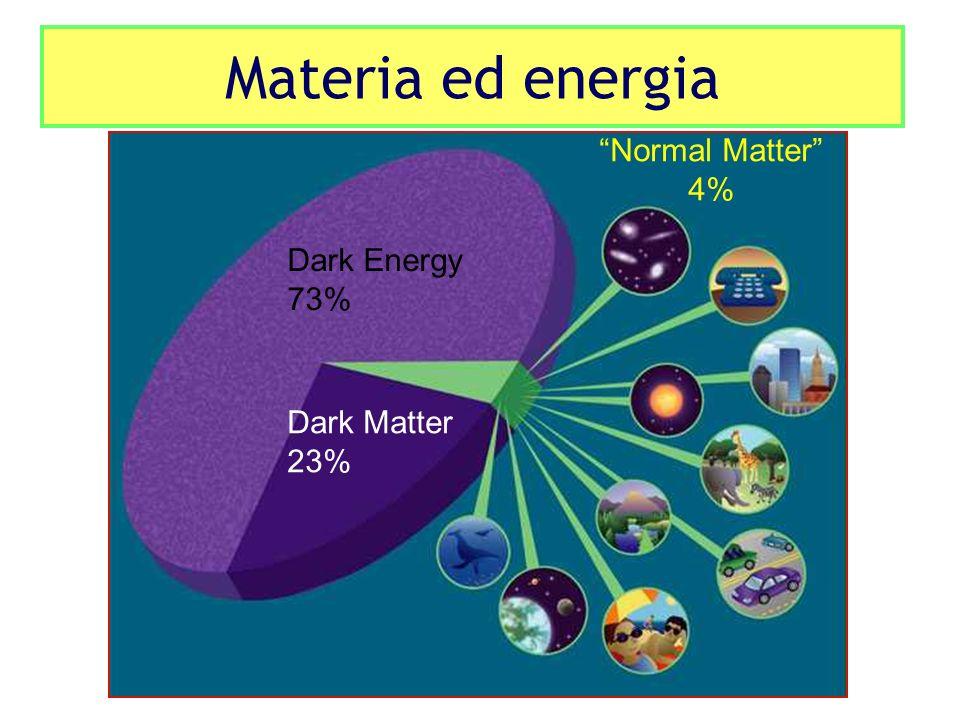 Dark Energy 73% Dark Matter 23% Normal Matter 4% Materia ed energia
