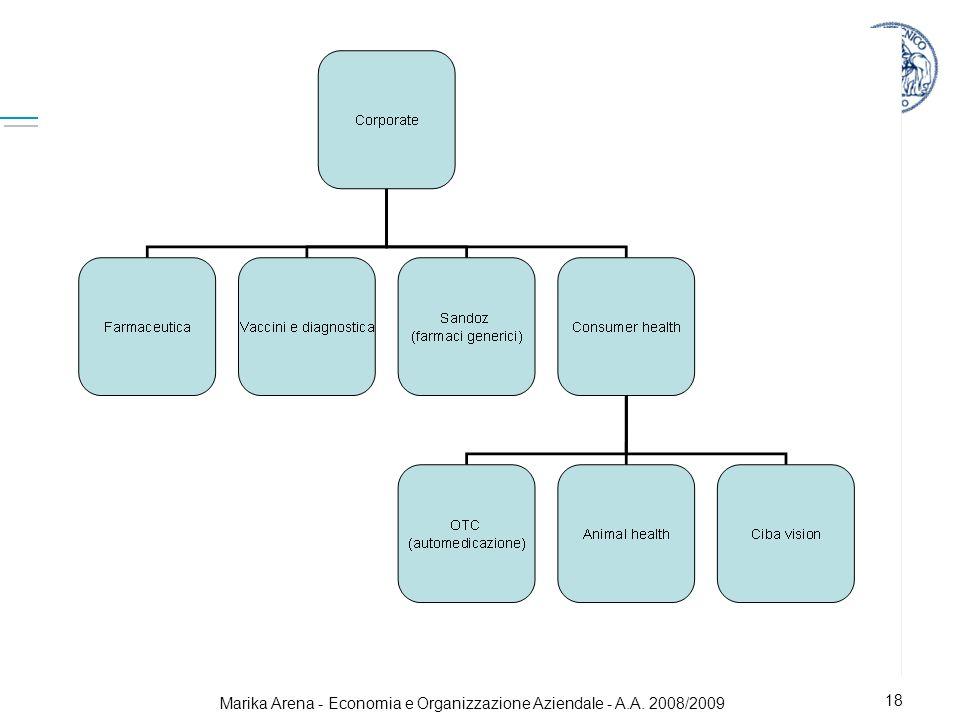Marika Arena - Economia e Organizzazione Aziendale - A.A. 2008/2009 18