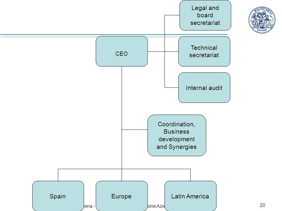 Marika Arena - Economia e Organizzazione Aziendale - A.A. 2008/2009 20 CEO Legal and board secretariat Technical secretariat Internal audit Coordinati