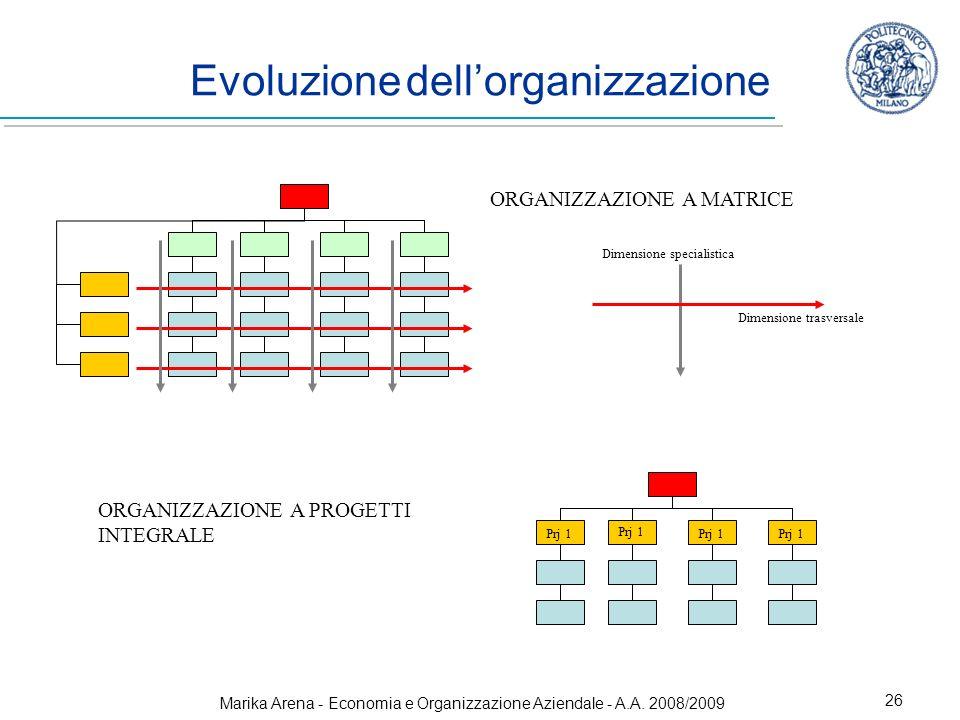 Marika Arena - Economia e Organizzazione Aziendale - A.A. 2008/2009 26 Evoluzione dellorganizzazione ORGANIZZAZIONE A MATRICE ORGANIZZAZIONE A PROGETT