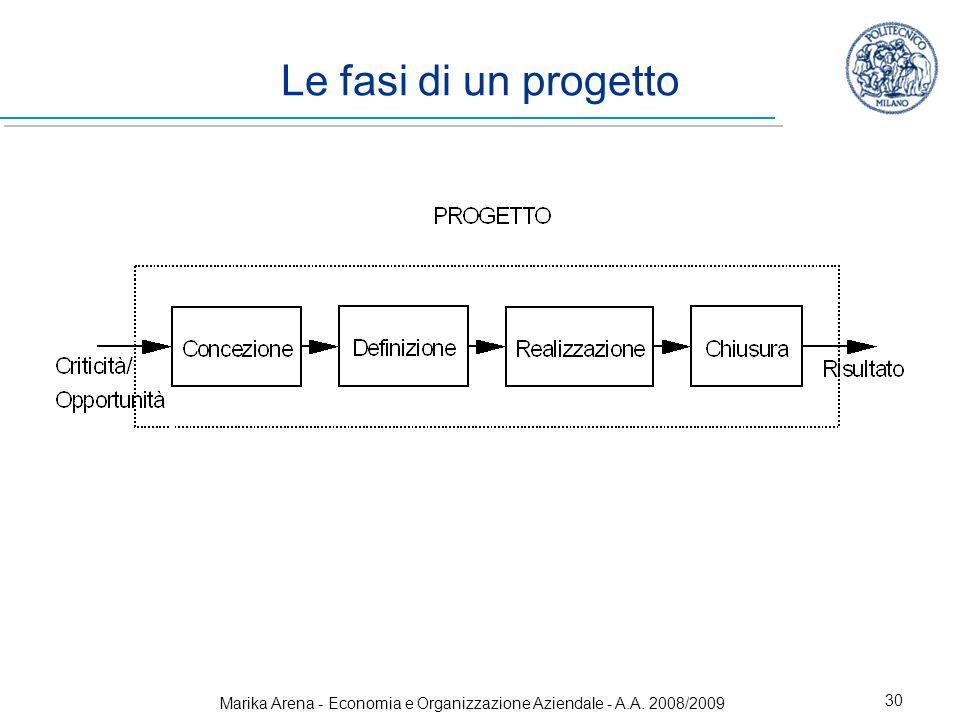 Marika Arena - Economia e Organizzazione Aziendale - A.A. 2008/2009 30 Le fasi di un progetto