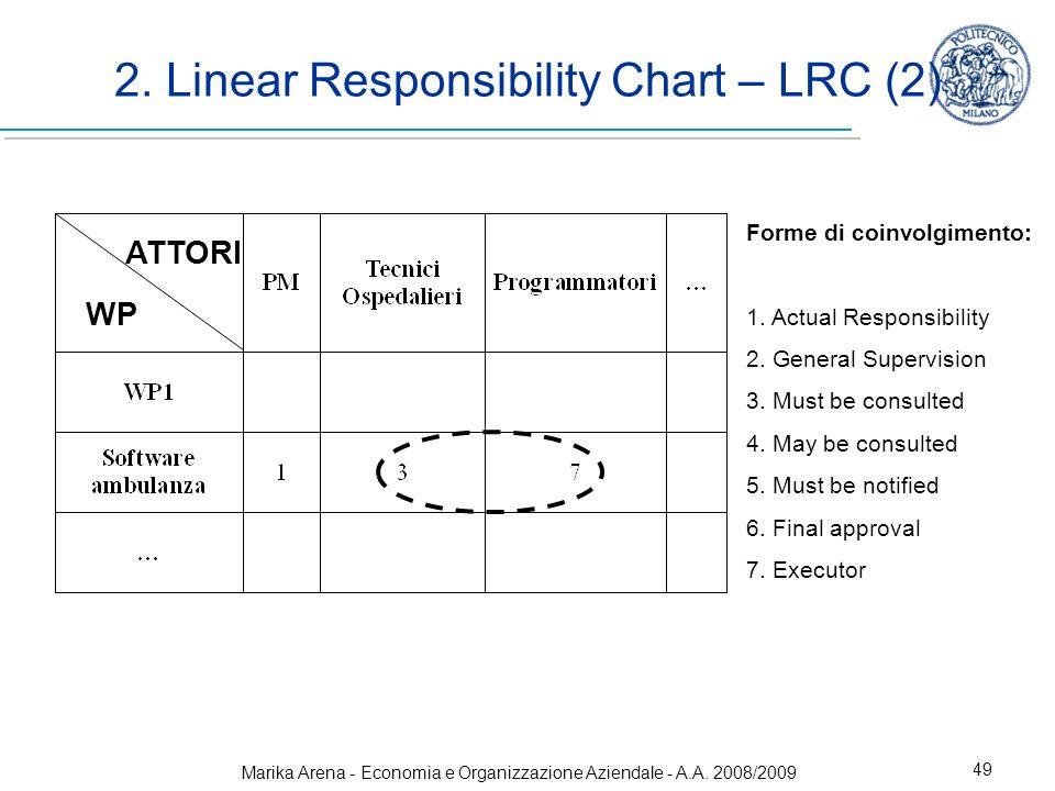 Marika Arena - Economia e Organizzazione Aziendale - A.A. 2008/2009 49 2. Linear Responsibility Chart – LRC (2) ATTORI WP Forme di coinvolgimento: 1.