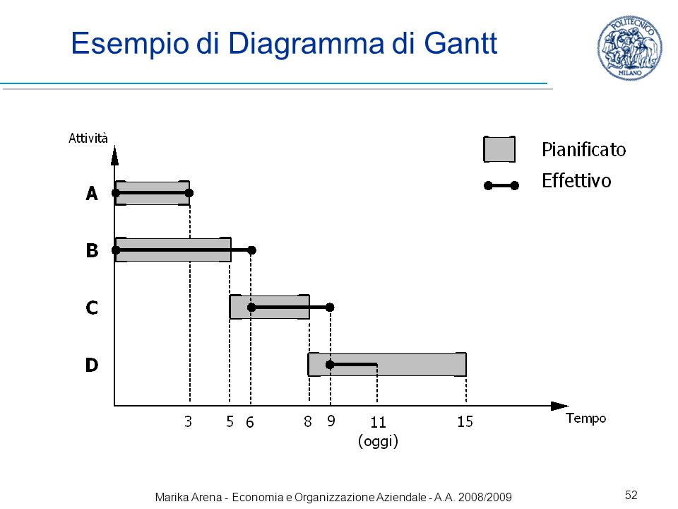 Marika Arena - Economia e Organizzazione Aziendale - A.A. 2008/2009 52 Esempio di Diagramma di Gantt