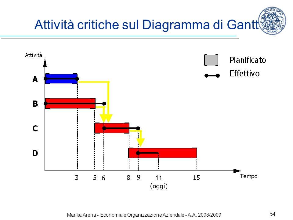 Marika Arena - Economia e Organizzazione Aziendale - A.A. 2008/2009 54 Attività critiche sul Diagramma di Gantt