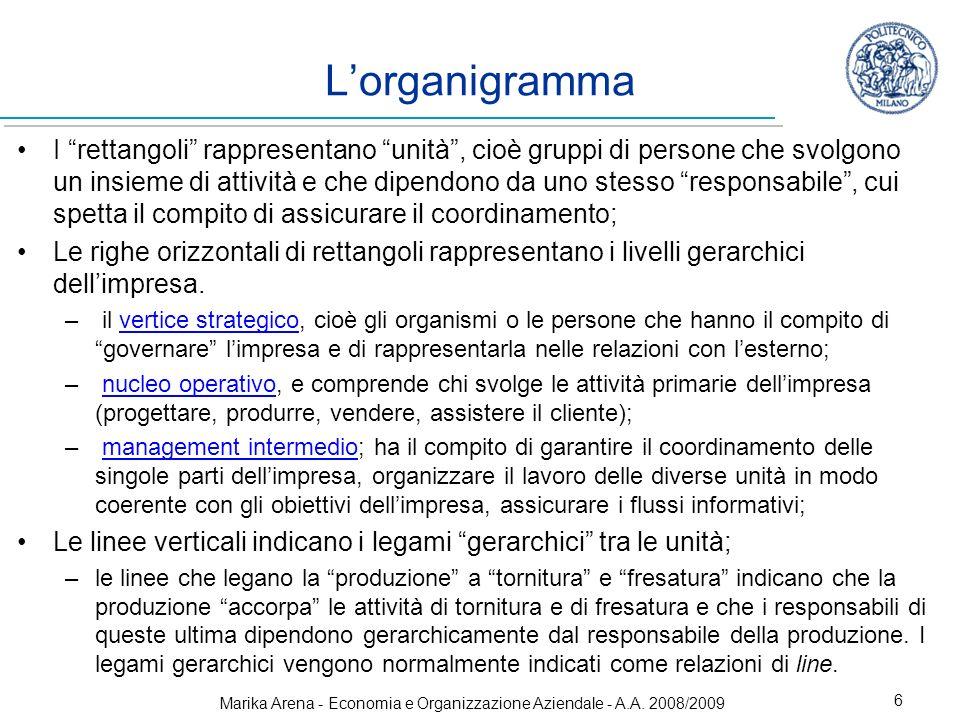 Marika Arena - Economia e Organizzazione Aziendale - A.A. 2008/2009 6 I rettangoli rappresentano unità, cioè gruppi di persone che svolgono un insieme