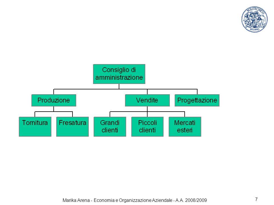 Marika Arena - Economia e Organizzazione Aziendale - A.A. 2008/2009 7