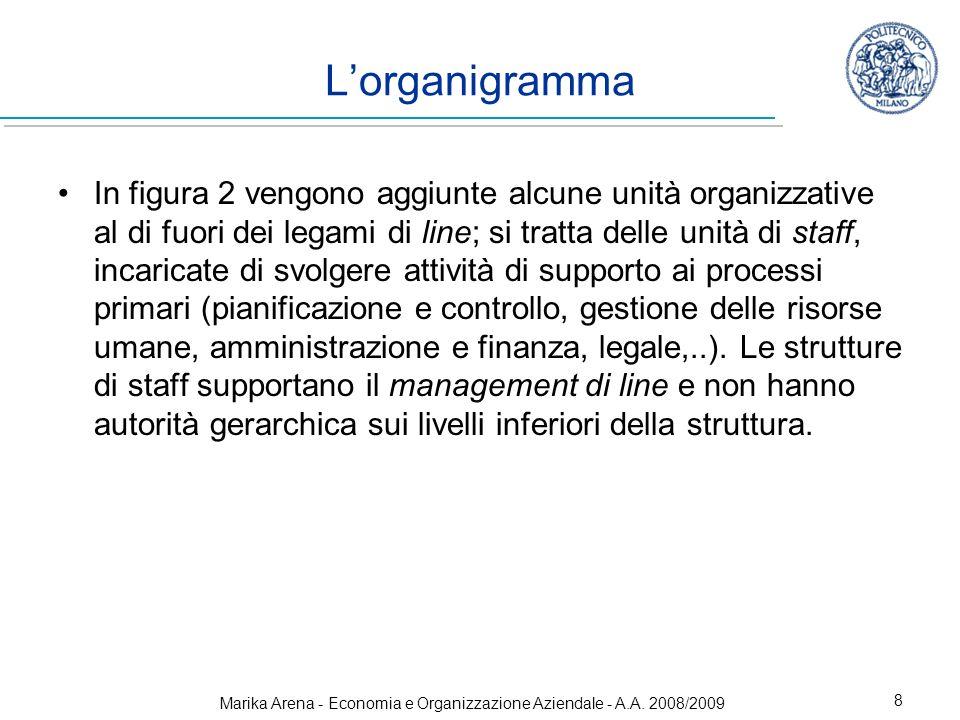 8 In figura 2 vengono aggiunte alcune unità organizzative al di fuori dei legami di line; si tratta delle unità di staff, incaricate di svolgere attiv