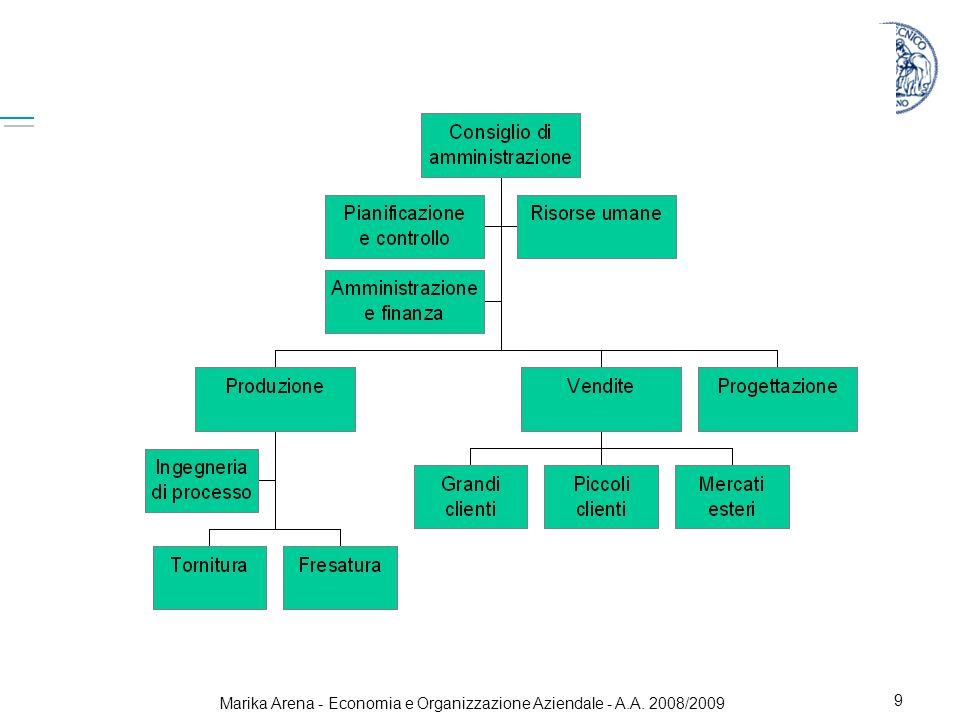 Marika Arena - Economia e Organizzazione Aziendale - A.A. 2008/2009 9