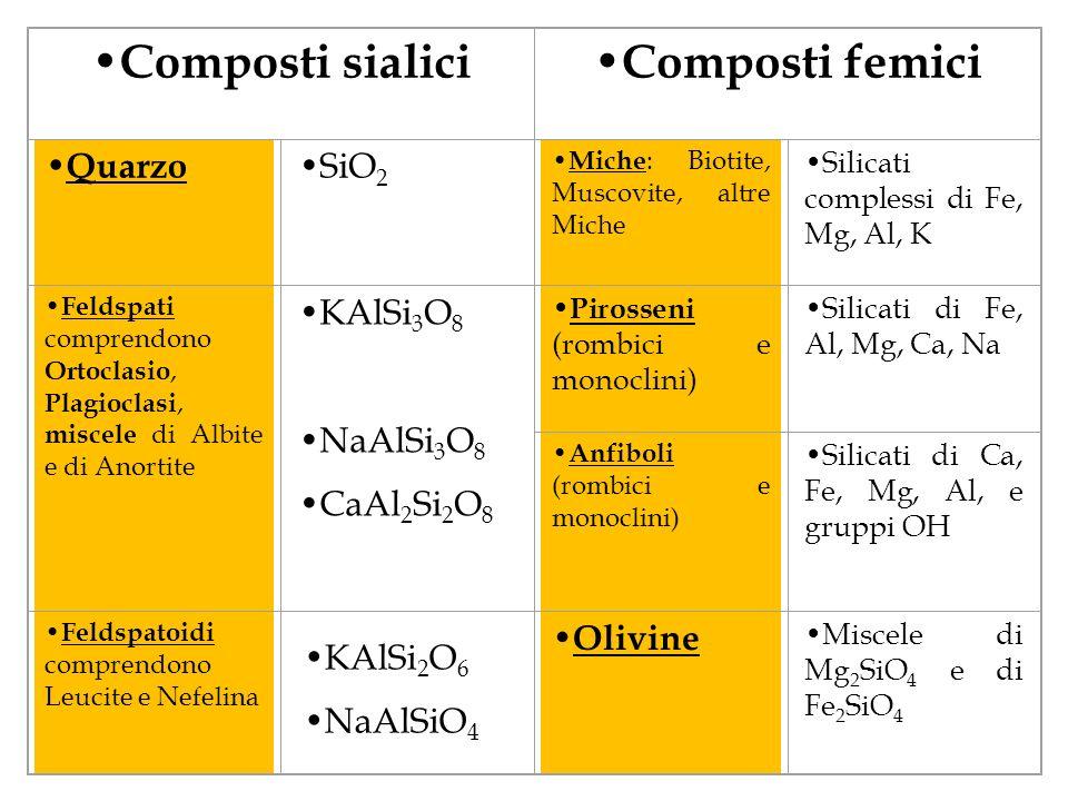 Nella figura possiamo osservare un silicato femico, lolivina. Altri silicati femici sono ad esempio i pirosseni, gli anfiboli, la mica. In questa imma