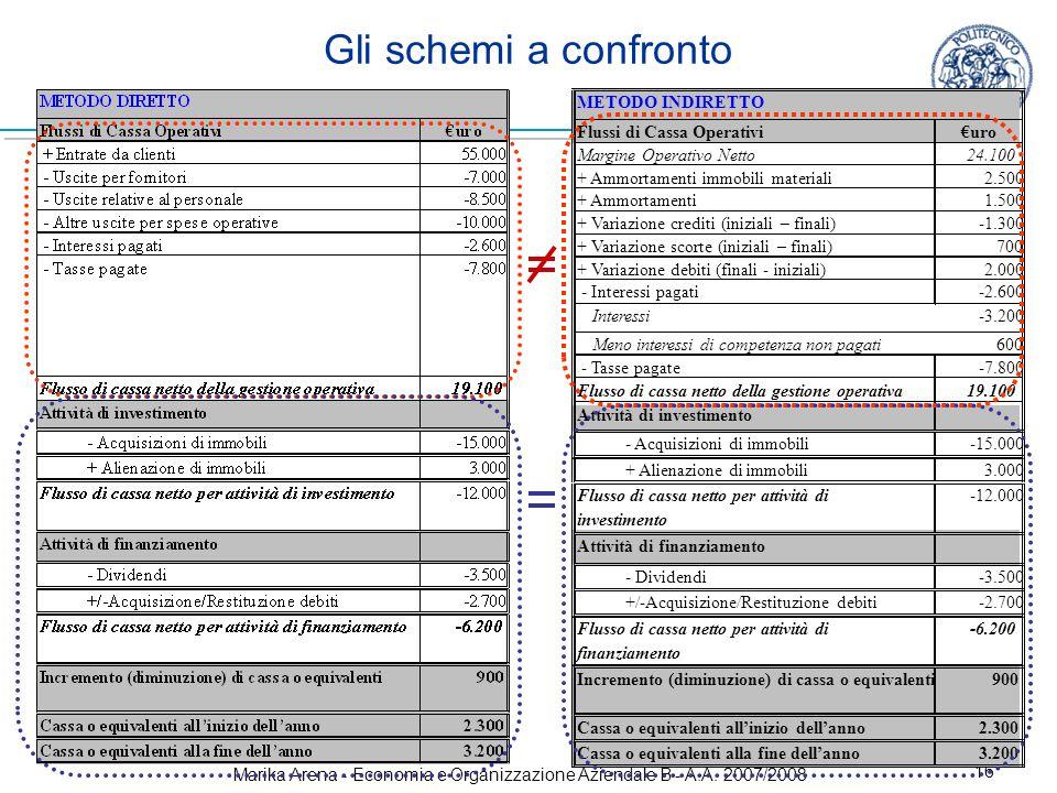Marika Arena - Economia e Organizzazione Aziendale B - A.A. 2007/2008 16 Gli schemi a confronto