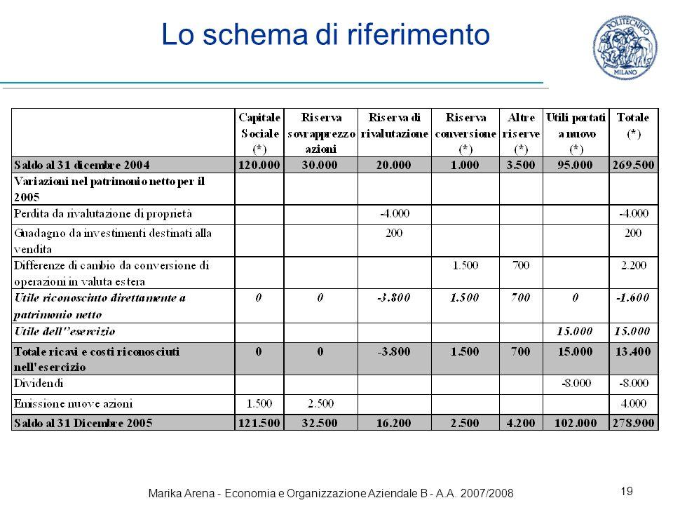 Marika Arena - Economia e Organizzazione Aziendale B - A.A. 2007/2008 19 Lo schema di riferimento