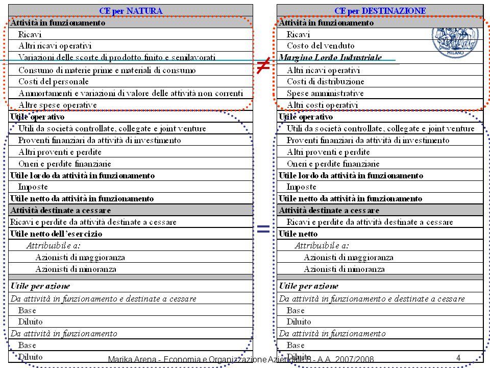 Marika Arena - Economia e Organizzazione Aziendale B - A.A. 2007/2008 4