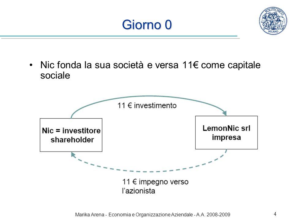Marika Arena - Economia e Organizzazione Aziendale - A.A. 2008-2009 5 Giorno 0