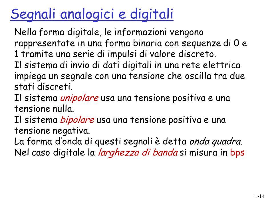 1-14 Nella forma digitale, le informazioni vengono rappresentate in una forma binaria con sequenze di 0 e 1 tramite una serie di impulsi di valore dis