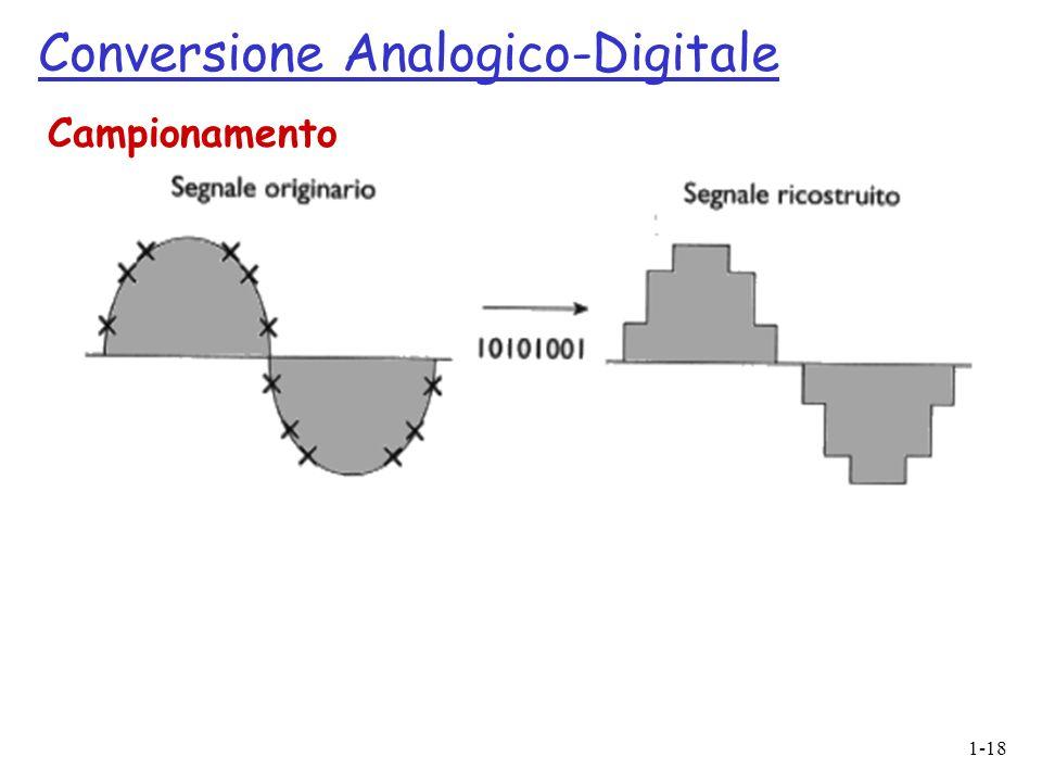 1-18 Conversione Analogico-Digitale Campionamento